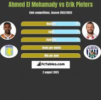 Ahmed El Mohamady vs Erik Pieters h2h player stats