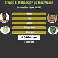 Ahmed El Mohamady vs Eros Pisano h2h player stats