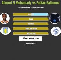 Ahmed El Mohamady vs Fabian Balbuena h2h player stats