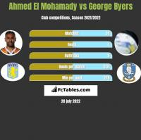 Ahmed El Mohamady vs George Byers h2h player stats