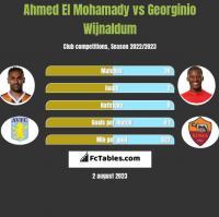 Ahmed El Mohamady vs Georginio Wijnaldum h2h player stats