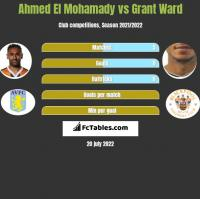Ahmed El Mohamady vs Grant Ward h2h player stats