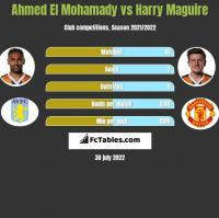 Ahmed El Mohamady vs Harry Maguire h2h player stats
