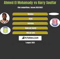 Ahmed El Mohamady vs Harry Souttar h2h player stats