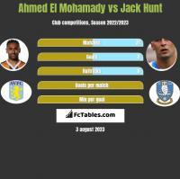 Ahmed El Mohamady vs Jack Hunt h2h player stats