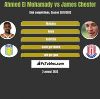 Ahmed El Mohamady vs James Chester h2h player stats