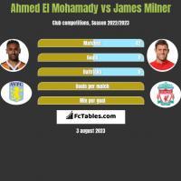 Ahmed El Mohamady vs James Milner h2h player stats