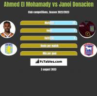 Ahmed El Mohamady vs Janoi Donacien h2h player stats