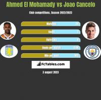 Ahmed El Mohamady vs Joao Cancelo h2h player stats