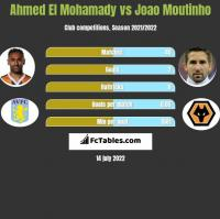 Ahmed El Mohamady vs Joao Moutinho h2h player stats