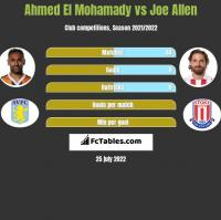Ahmed El Mohamady vs Joe Allen h2h player stats