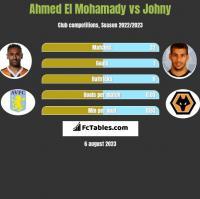 Ahmed El Mohamady vs Johny h2h player stats