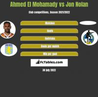 Ahmed El Mohamady vs Jon Nolan h2h player stats