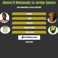 Ahmed El Mohamady vs Jordan Spence h2h player stats