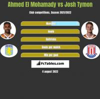 Ahmed El Mohamady vs Josh Tymon h2h player stats