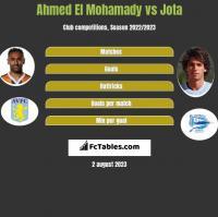 Ahmed El Mohamady vs Jota h2h player stats