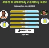Ahmed El Mohamady vs Kortney Hause h2h player stats