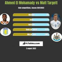 Ahmed El Mohamady vs Matt Targett h2h player stats