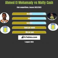 Ahmed El Mohamady vs Matty Cash h2h player stats