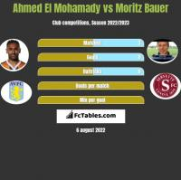 Ahmed El Mohamady vs Moritz Bauer h2h player stats