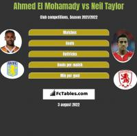Ahmed El Mohamady vs Neil Taylor h2h player stats