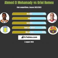Ahmed El Mohamady vs Oriol Romeu h2h player stats