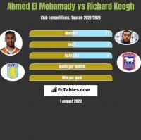 Ahmed El Mohamady vs Richard Keogh h2h player stats