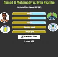 Ahmed El Mohamady vs Ryan Nyambe h2h player stats