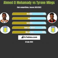 Ahmed El Mohamady vs Tyrone Mings h2h player stats