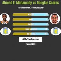 Ahmed El Mohamady vs Douglas Soares h2h player stats