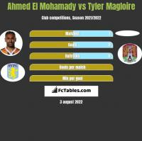 Ahmed El Mohamady vs Tyler Magloire h2h player stats