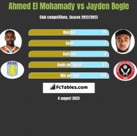 Ahmed El Mohamady vs Jayden Bogle h2h player stats