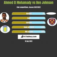 Ahmed El Mohamady vs Ben Johnson h2h player stats