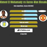 Ahmed El Mohamady vs Aaron-Wan Bissaka h2h player stats