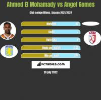 Ahmed El Mohamady vs Angel Gomes h2h player stats