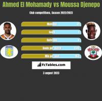Ahmed El Mohamady vs Moussa Djenepo h2h player stats