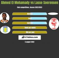 Ahmed El Mohamady vs Lasse Soerensen h2h player stats