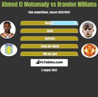 Ahmed El Mohamady vs Brandon Williams h2h player stats