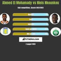 Ahmed El Mohamady vs Niels Nkounkou h2h player stats