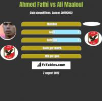 Ahmed Fathi vs Ali Maaloul h2h player stats