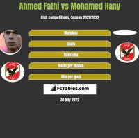 Ahmed Fathi vs Mohamed Hany h2h player stats