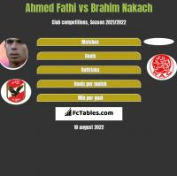 Ahmed Fathi vs Brahim Nakach h2h player stats