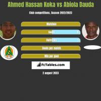 Ahmed Hassan Koka vs Abiola Dauda h2h player stats