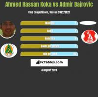 Ahmed Hassan Koka vs Admir Bajrovic h2h player stats