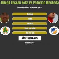Ahmed Hassan Koka vs Federico Macheda h2h player stats