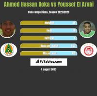 Ahmed Hassan Koka vs Youssef El Arabi h2h player stats