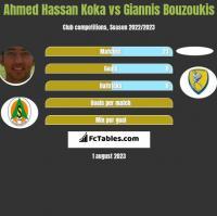 Ahmed Hassan Koka vs Giannis Bouzoukis h2h player stats