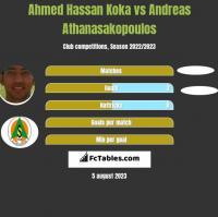 Ahmed Hassan Koka vs Andreas Athanasakopoulos h2h player stats