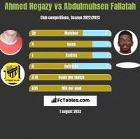 Ahmed Hegazy vs Abdulmuhsen Fallatah h2h player stats