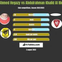 Ahmed Hegazy vs Abdulrahman Khalid Al Rio h2h player stats